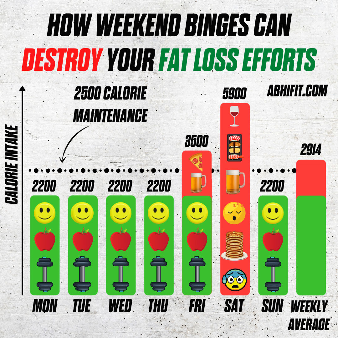 How Weekend Binges Can Destroy Your Fat Loss Efforts - Abhinav Malhotra Top Nutritionist and Personal Trainer in Dubai UAE